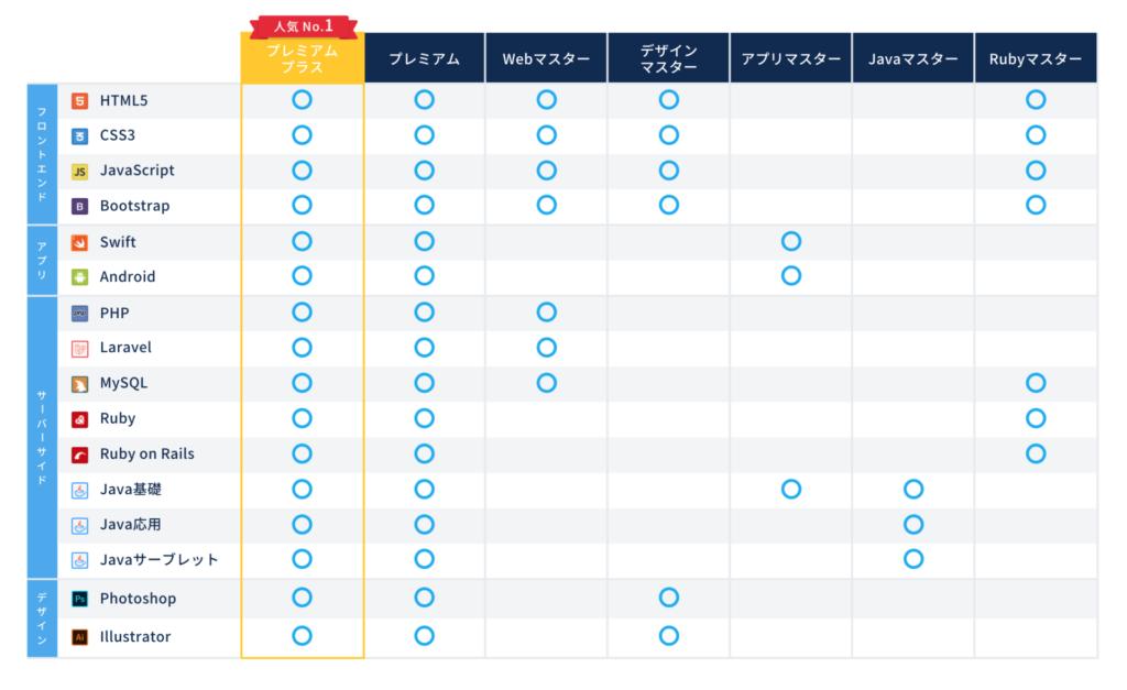 CodeCamp(コードキャンプ)の各コースで学ぶことができるプログラミング言語