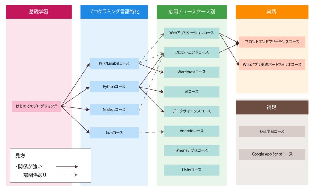 「プログラミング」カテゴリの分類